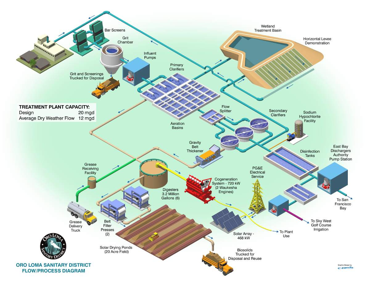 Sewage treatment for Sewer system diagram