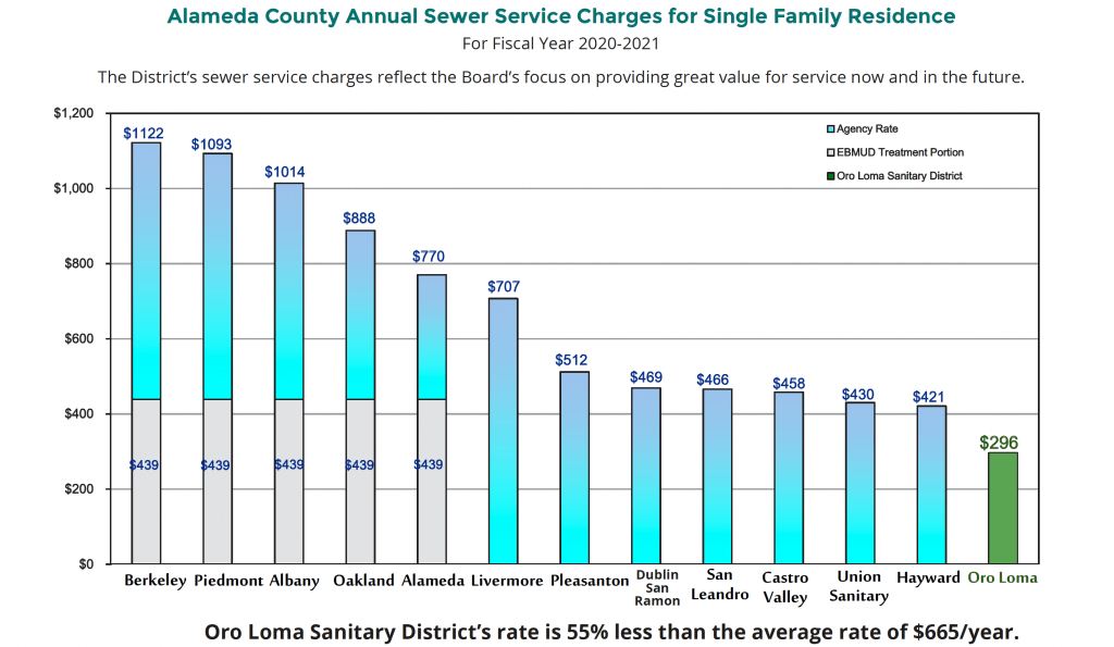 alameda county sewer service charges 2020-2021