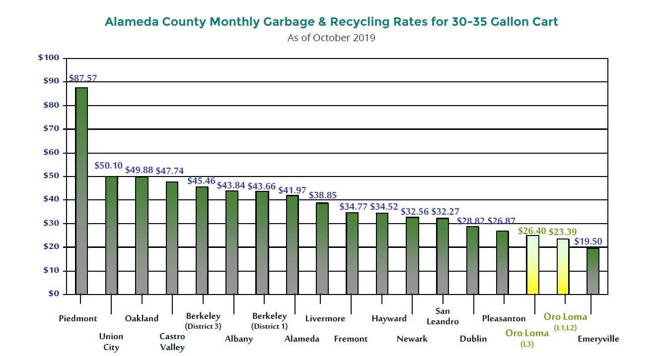 Alameda garbage & recycle rates