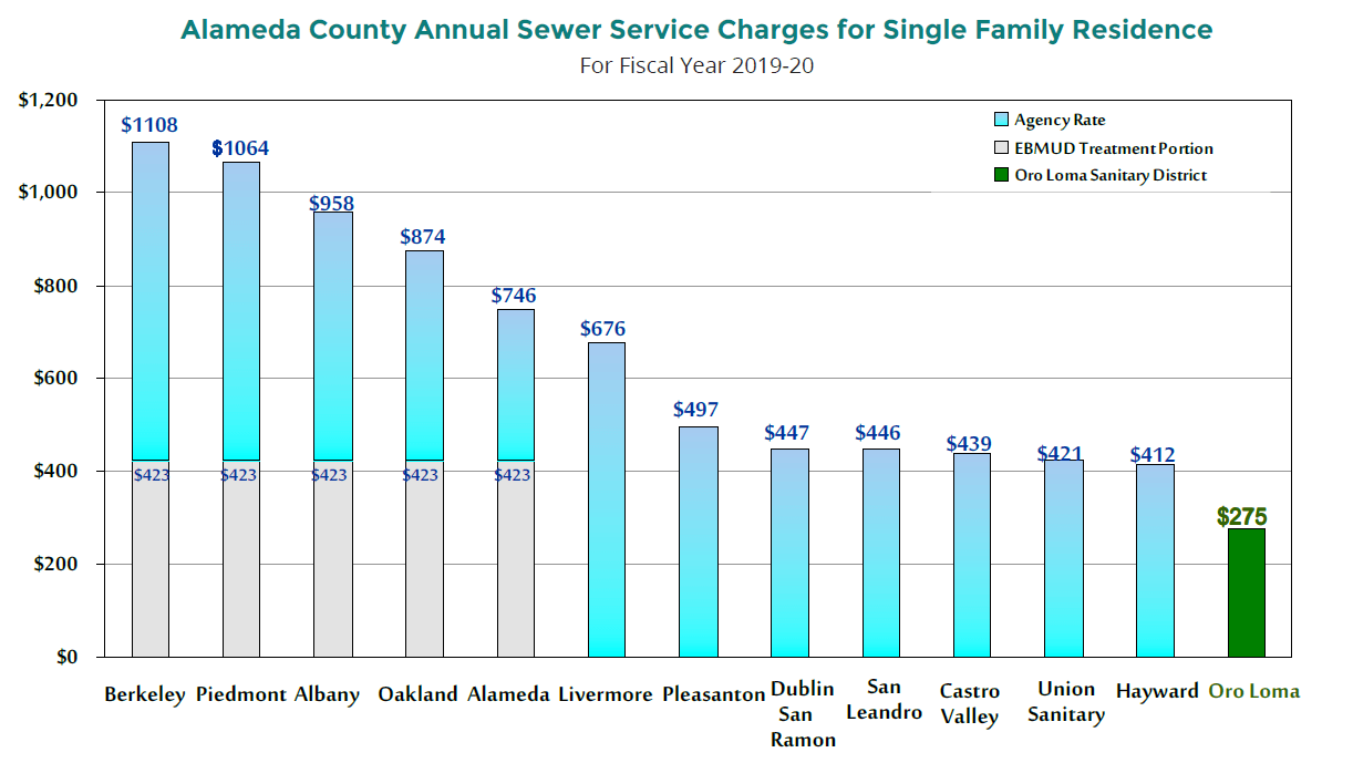 annual sewer service charge chart