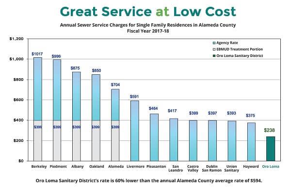 sewer service chart
